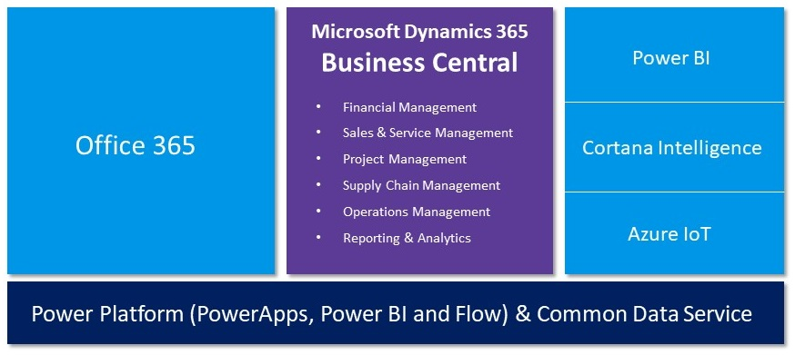 Microsoft Dynamics 365 Business Central Pricing