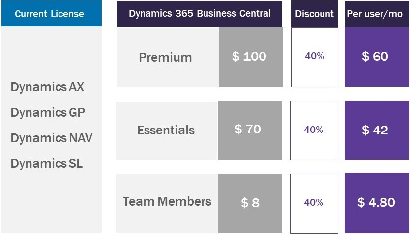Business Central Promo